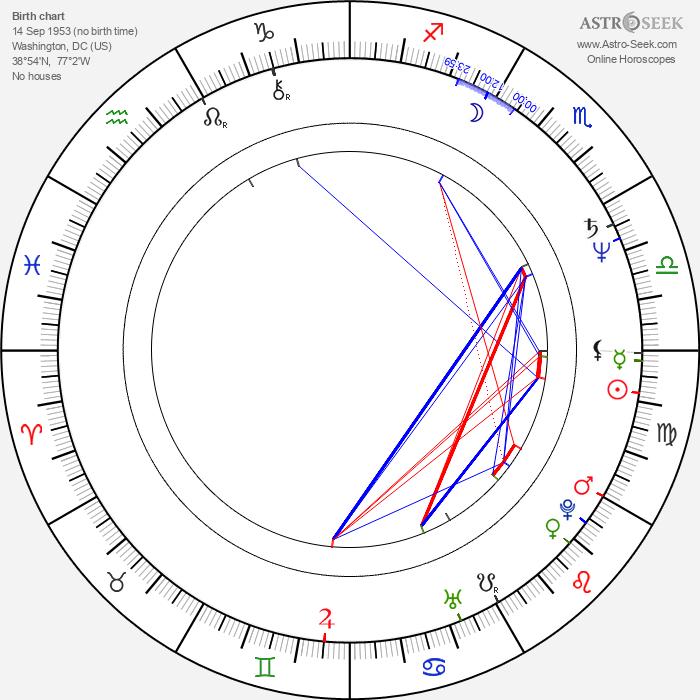 Robert Wisdom - Astrology Natal Birth Chart