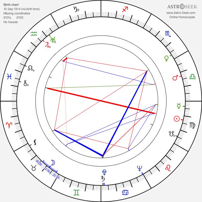 Robert Wise - Astrology Natal Birth Chart