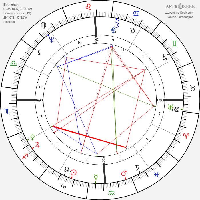 Robert Woodrow Wilson - Astrology Natal Birth Chart