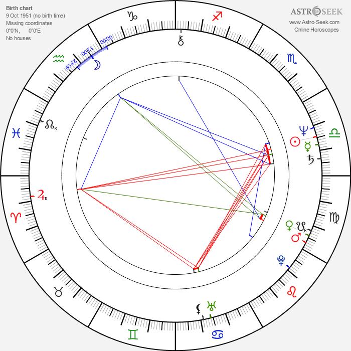 Robert Wuhl - Astrology Natal Birth Chart