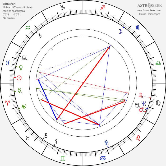 Robert Young - Astrology Natal Birth Chart