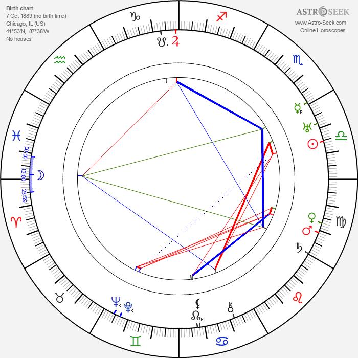 Robert Z. Leonard - Astrology Natal Birth Chart