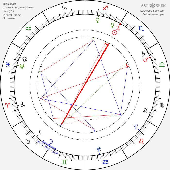 Robert Zajonc - Astrology Natal Birth Chart
