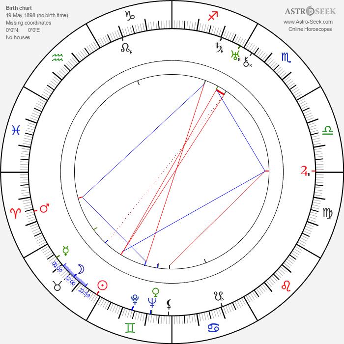Robert Zdráhal - Astrology Natal Birth Chart