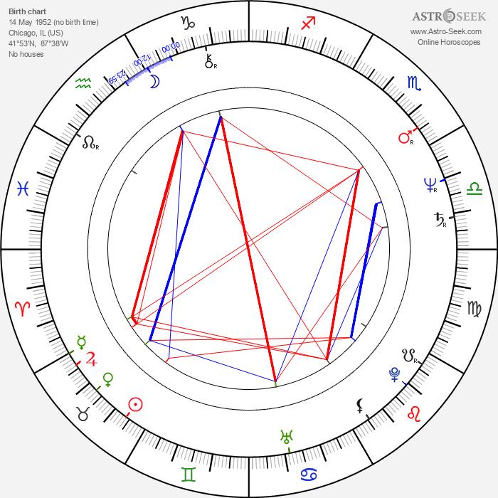 Robert Zemeckis - Astrology Natal Birth Chart