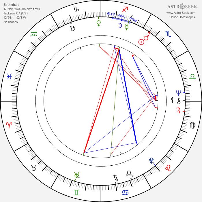 Roberta Collins - Astrology Natal Birth Chart