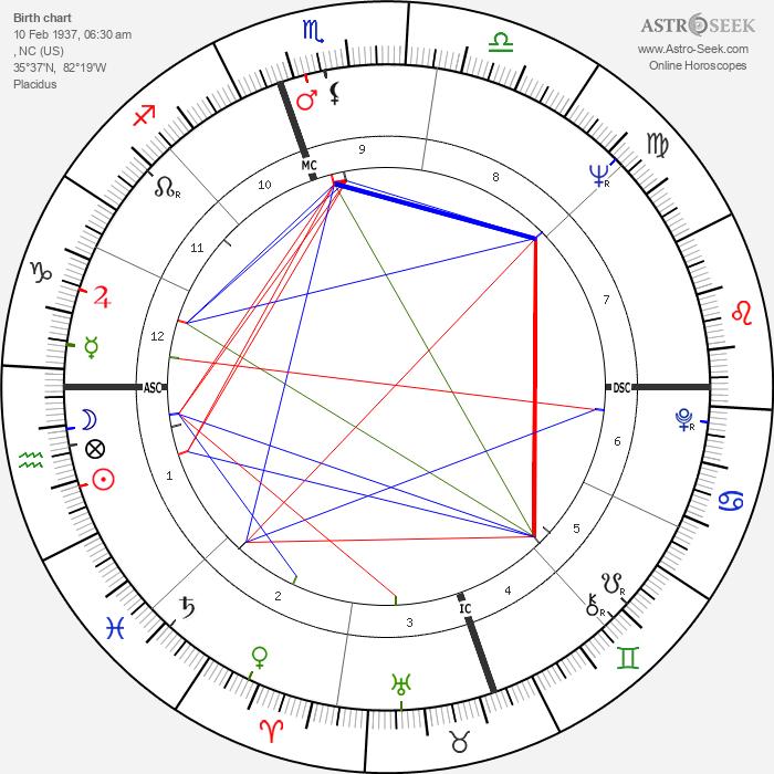 Roberta Flack - Astrology Natal Birth Chart