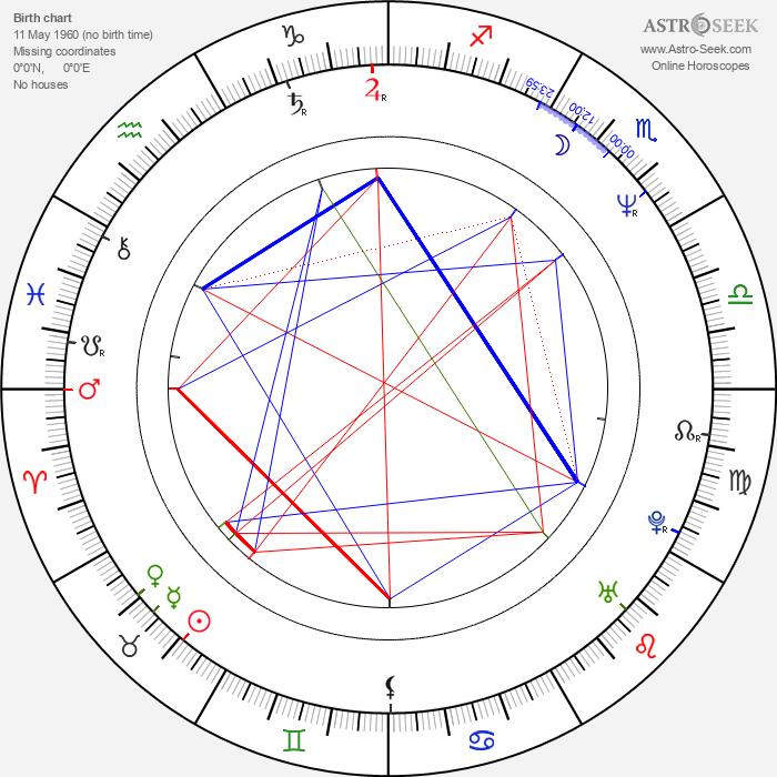 Robertas Urbonas - Astrology Natal Birth Chart