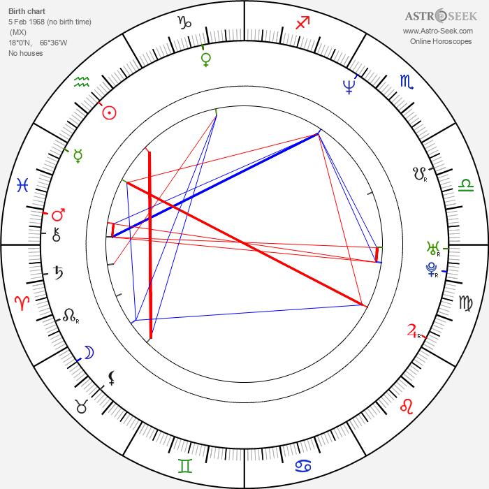 Roberto Alomar - Astrology Natal Birth Chart