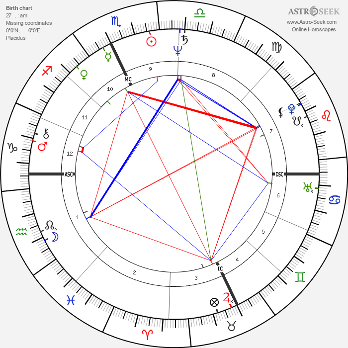 Roberto Benigni - Astrology Natal Birth Chart