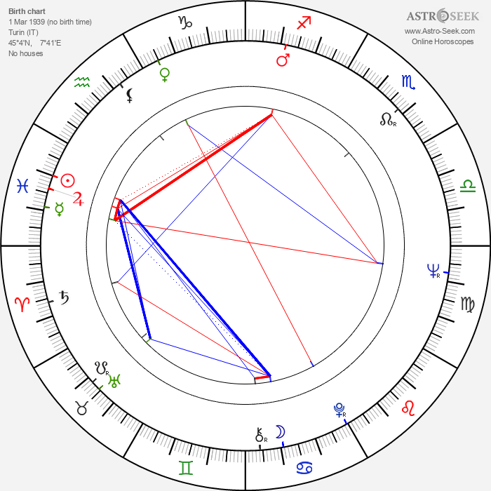 Roberto Bisacco - Astrology Natal Birth Chart