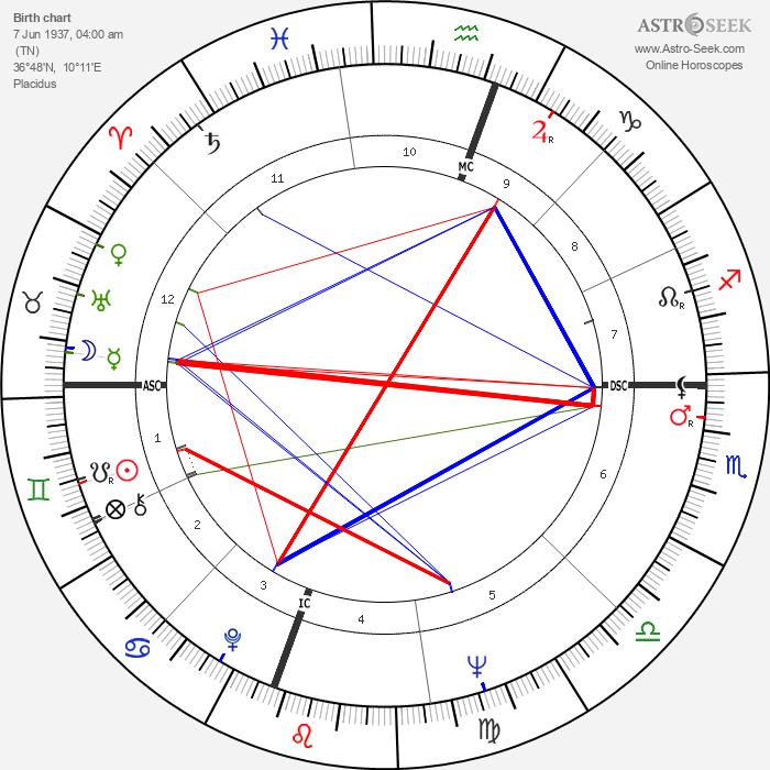 Roberto Blanco - Astrology Natal Birth Chart
