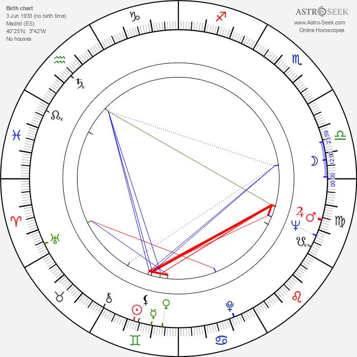 Roberto Bodegas - Astrology Natal Birth Chart
