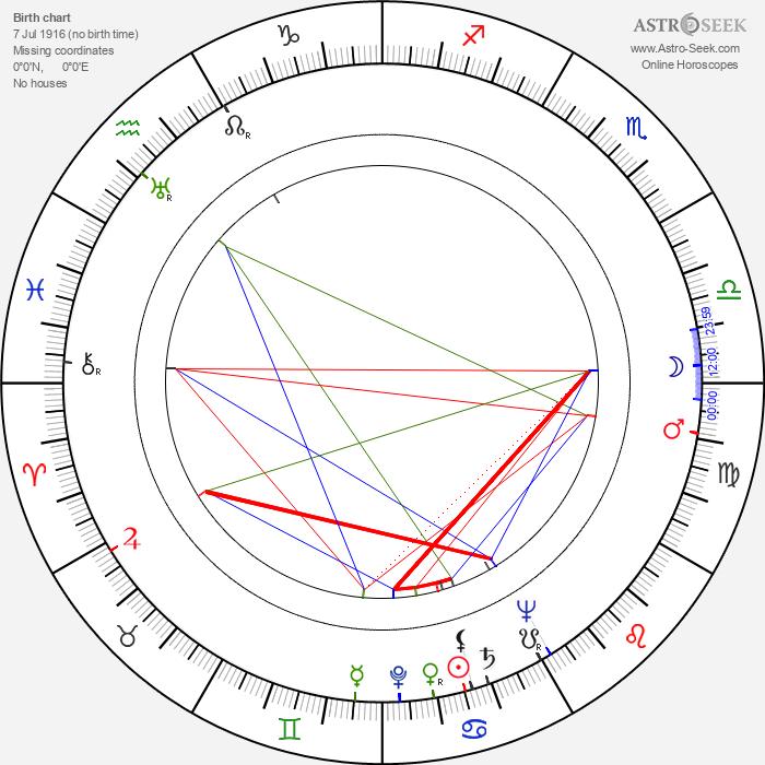 Roberto Bruni - Astrology Natal Birth Chart