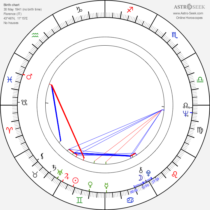 Roberto Calasso - Astrology Natal Birth Chart