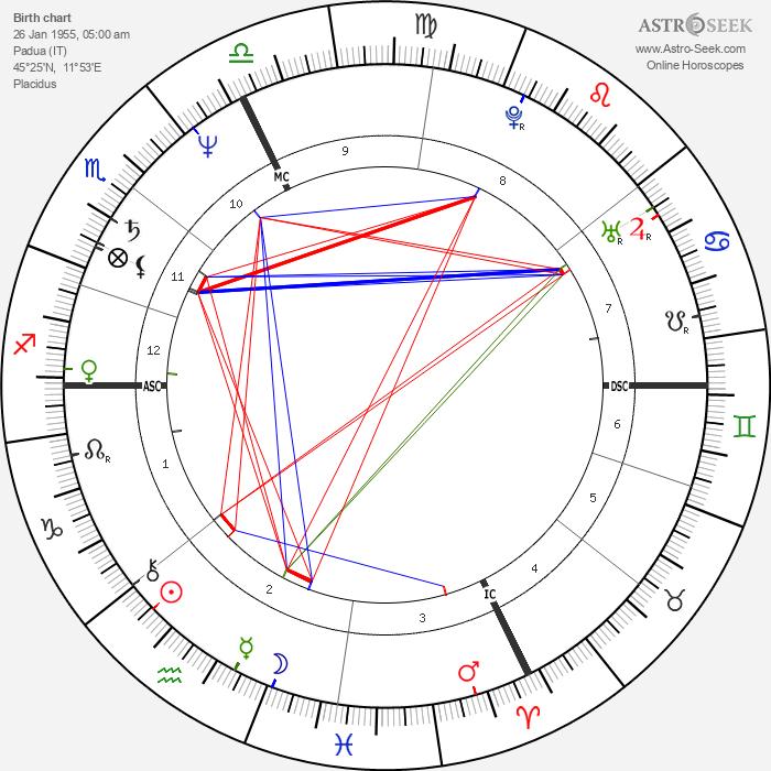 Roberto Citran - Astrology Natal Birth Chart