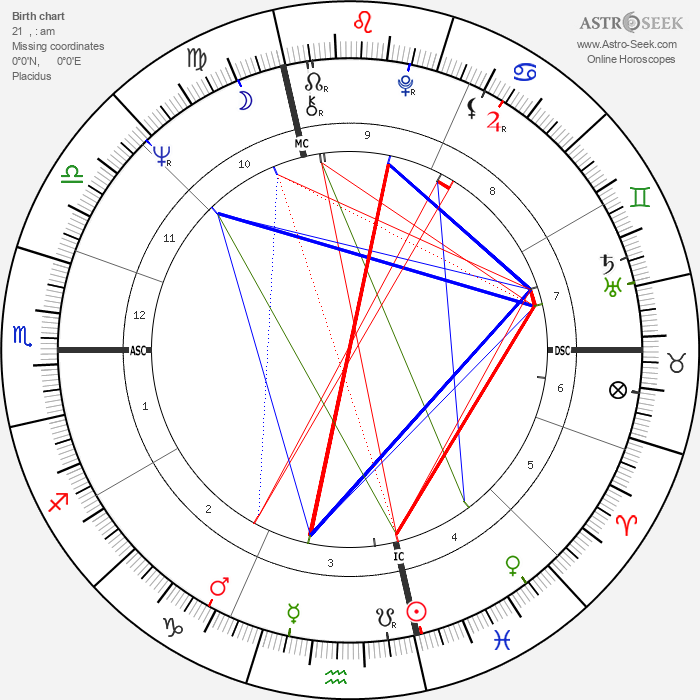 Roberto Faenza - Astrology Natal Birth Chart