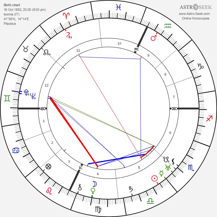 Roberto Farinacci - Astrology Natal Birth Chart
