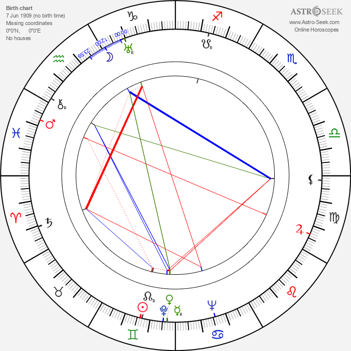 Roberto Gavaldón - Astrology Natal Birth Chart