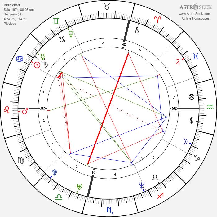 Roberto Locatelli - Astrology Natal Birth Chart