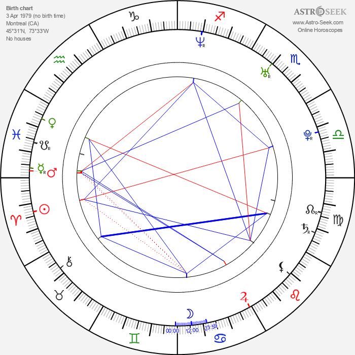 Roberto Luongo - Astrology Natal Birth Chart