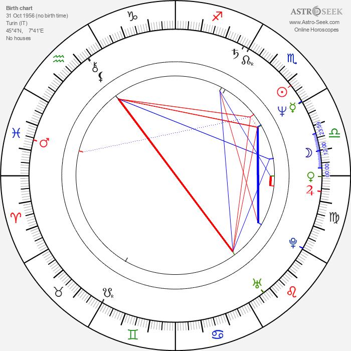 Roberto Malone - Astrology Natal Birth Chart