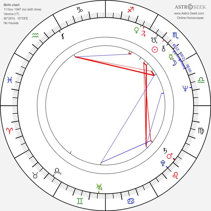 Roberto Nobile - Astrology Natal Birth Chart
