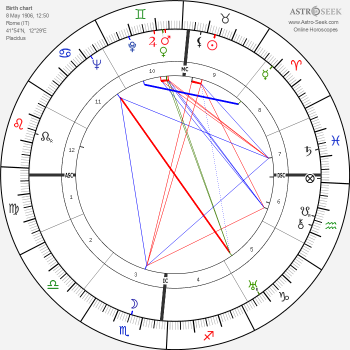 Roberto Rossellini - Astrology Natal Birth Chart
