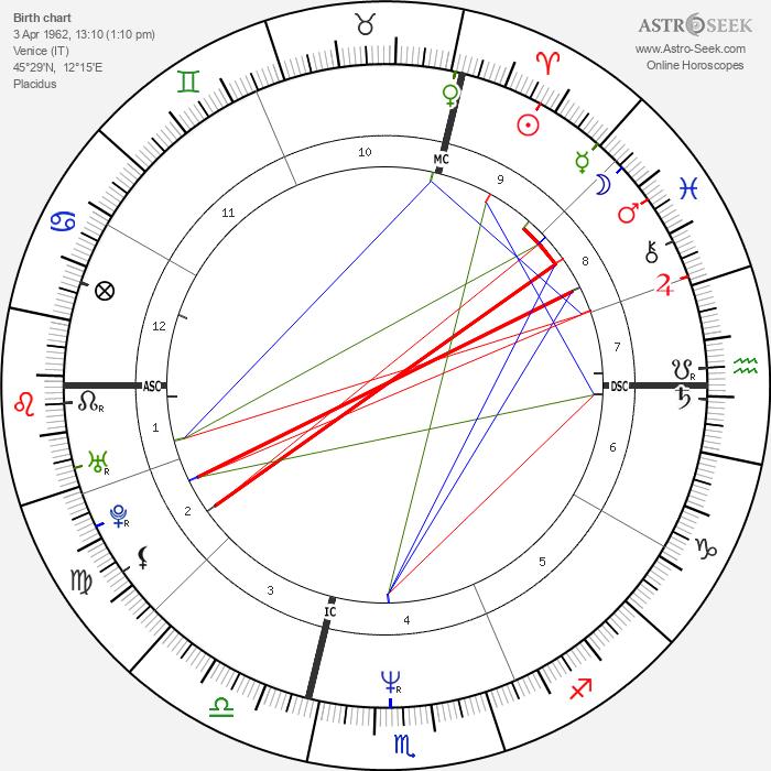 Roberto Succo - Astrology Natal Birth Chart