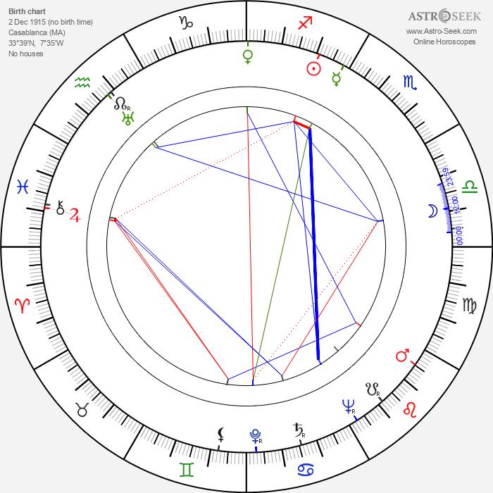 Roberto Villa - Astrology Natal Birth Chart
