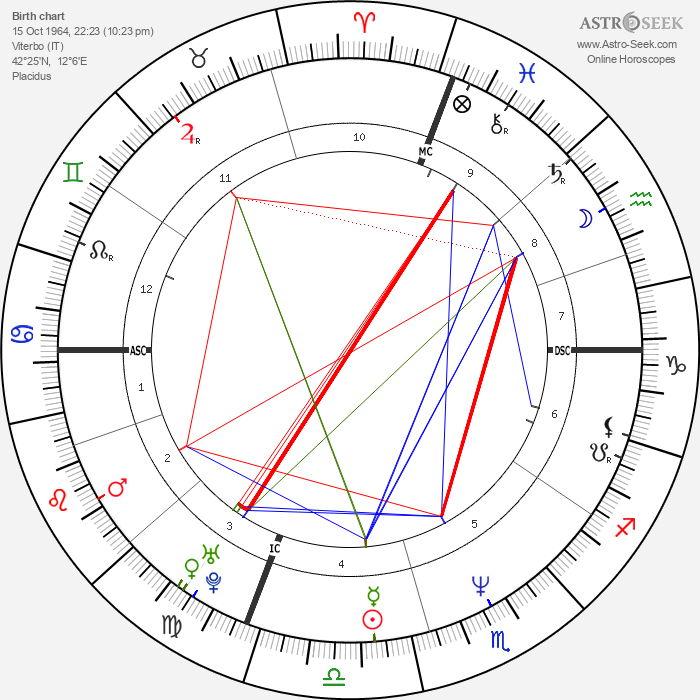 Roberto Vittori - Astrology Natal Birth Chart