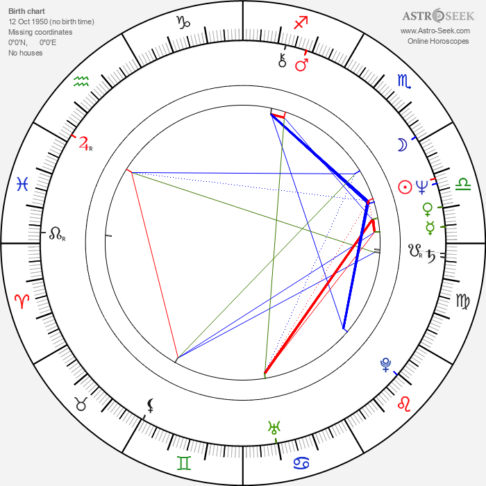 Robin Askwith - Astrology Natal Birth Chart