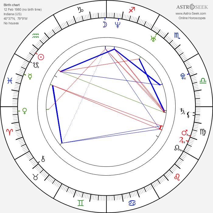 Robin Bain - Astrology Natal Birth Chart