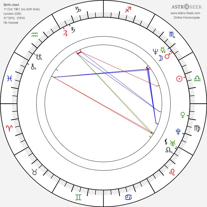 Robin Bextor - Astrology Natal Birth Chart