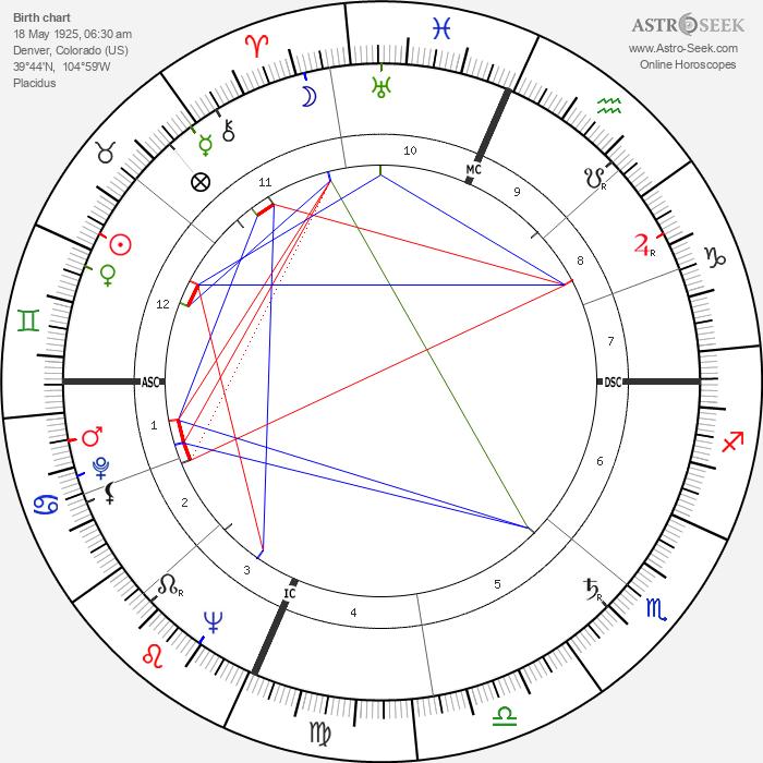 Robin Blaser - Astrology Natal Birth Chart