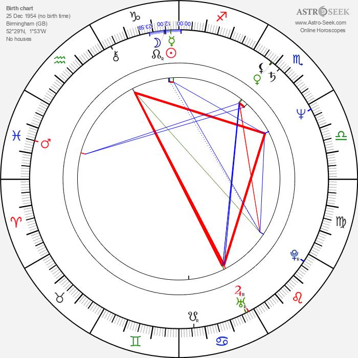Robin Campbell - Astrology Natal Birth Chart