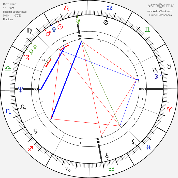 Robin Cousins - Astrology Natal Birth Chart