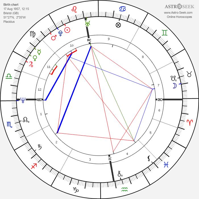 Robin Cousins - Astrology Natal Birth Chart