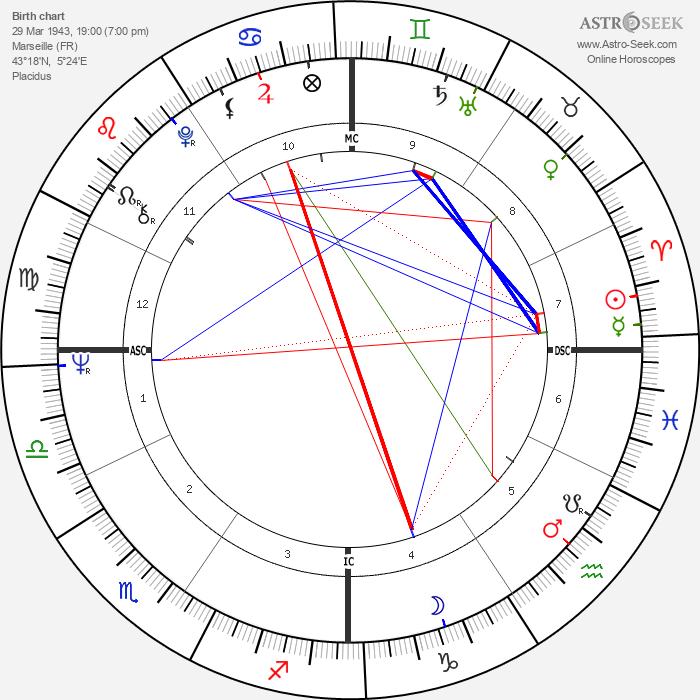 Robin Davis - Astrology Natal Birth Chart