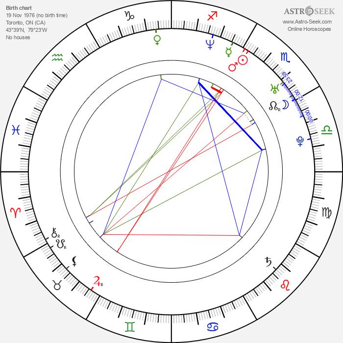 Robin Dunne - Astrology Natal Birth Chart