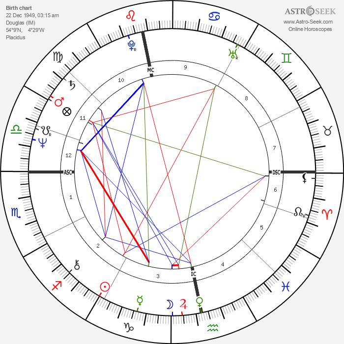 Robin Gibb - Astrology Natal Birth Chart