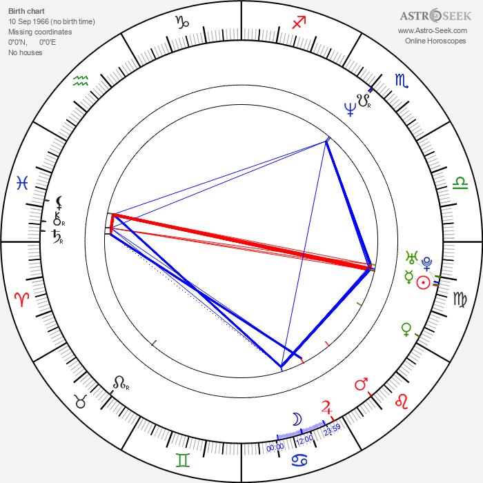 Robin Goodridge - Astrology Natal Birth Chart
