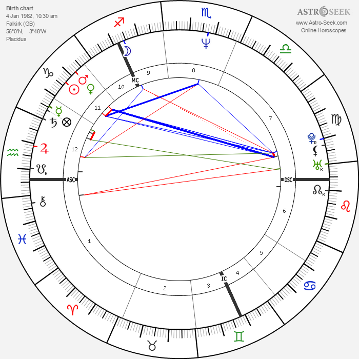 Robin Guthrie - Astrology Natal Birth Chart