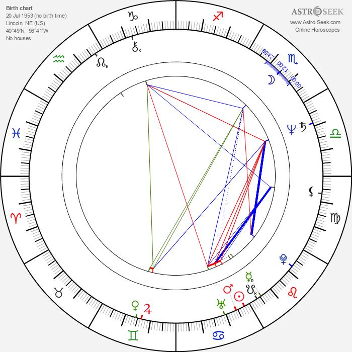 Robin Haynes - Astrology Natal Birth Chart