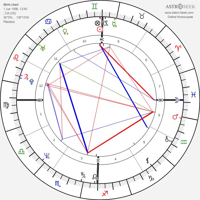 Robin Mattson - Astrology Natal Birth Chart