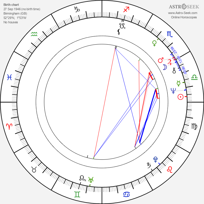 Robin Nedwell - Astrology Natal Birth Chart