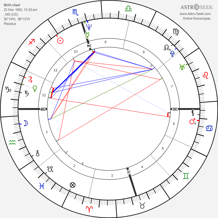 Robin Roberts - Astrology Natal Birth Chart