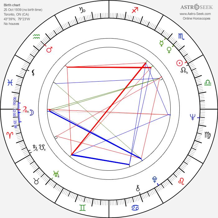 Robin Spry - Astrology Natal Birth Chart