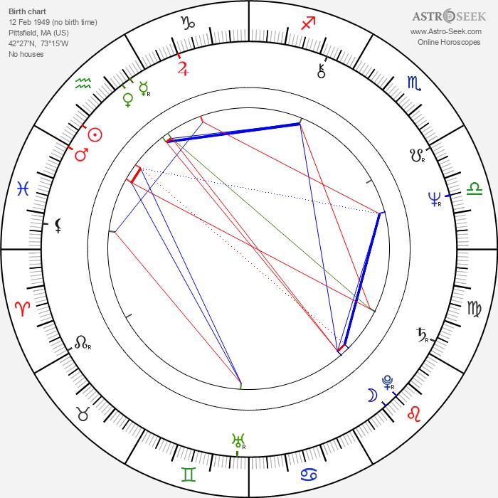 Robin Thomas - Astrology Natal Birth Chart