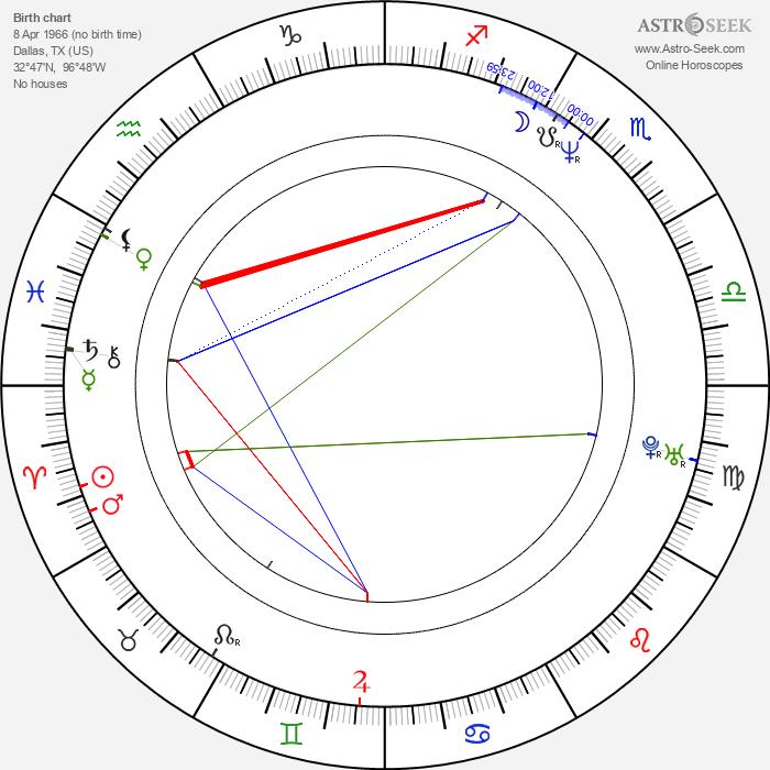 Robin Wright Penn - Astrology Natal Birth Chart